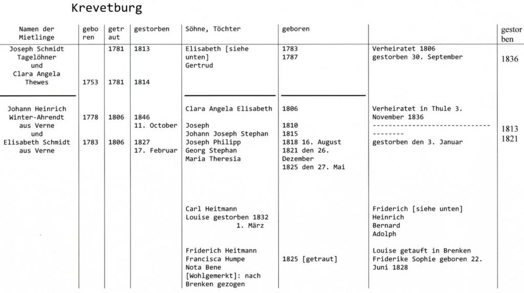 Übersetzung des Einwohnerverzeichnisses der Krewetburg durch Rüdiger Weinstrauch. Übersetzt wurden auch die lateinischen Worte. Die Rechtschreibung wurde angeglichen und die Abkürzungen aufgelöst.